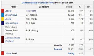 1974 Bristol South East